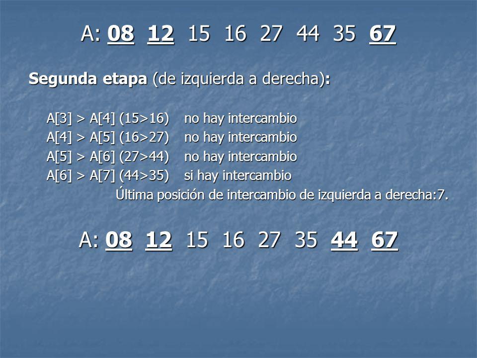 A: 08 12 15 16 27 44 35 67 Segunda etapa (de izquierda a derecha): A[3] > A[4] (15>16) no hay intercambio.